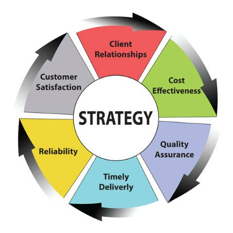 Outside option customer strategy