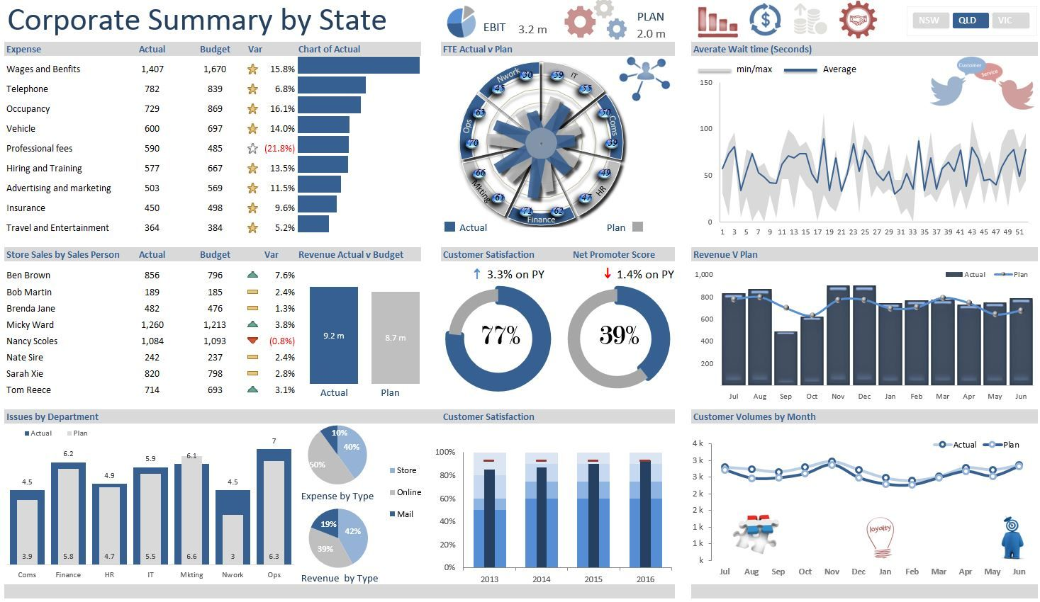An Excel dashboard showing a range or corporate metrics ...
