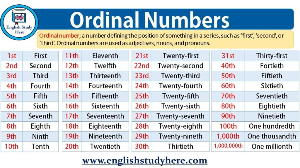Ordinal Numbers - English Study Here