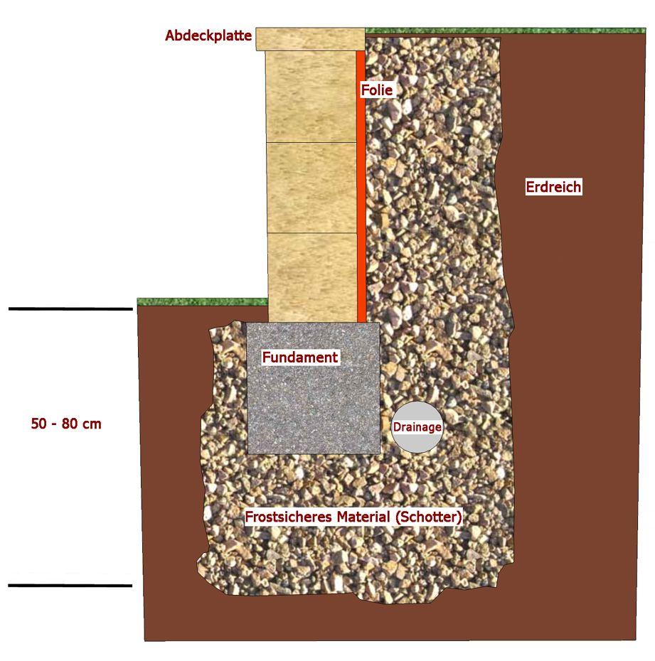 Trockenmauer Selber Machen Garten Terrasse Kiesweg: Agaba Verlegehinweise Trockenmauer Naturstein