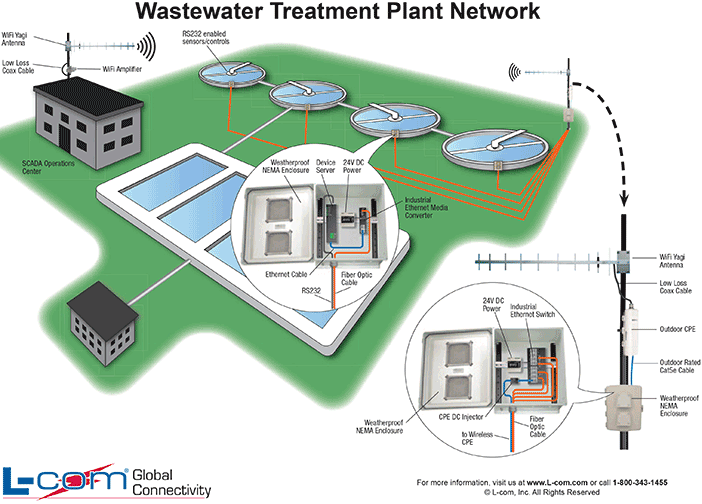 Wastewater Treatment Plant Network Diagram Helpful Wired