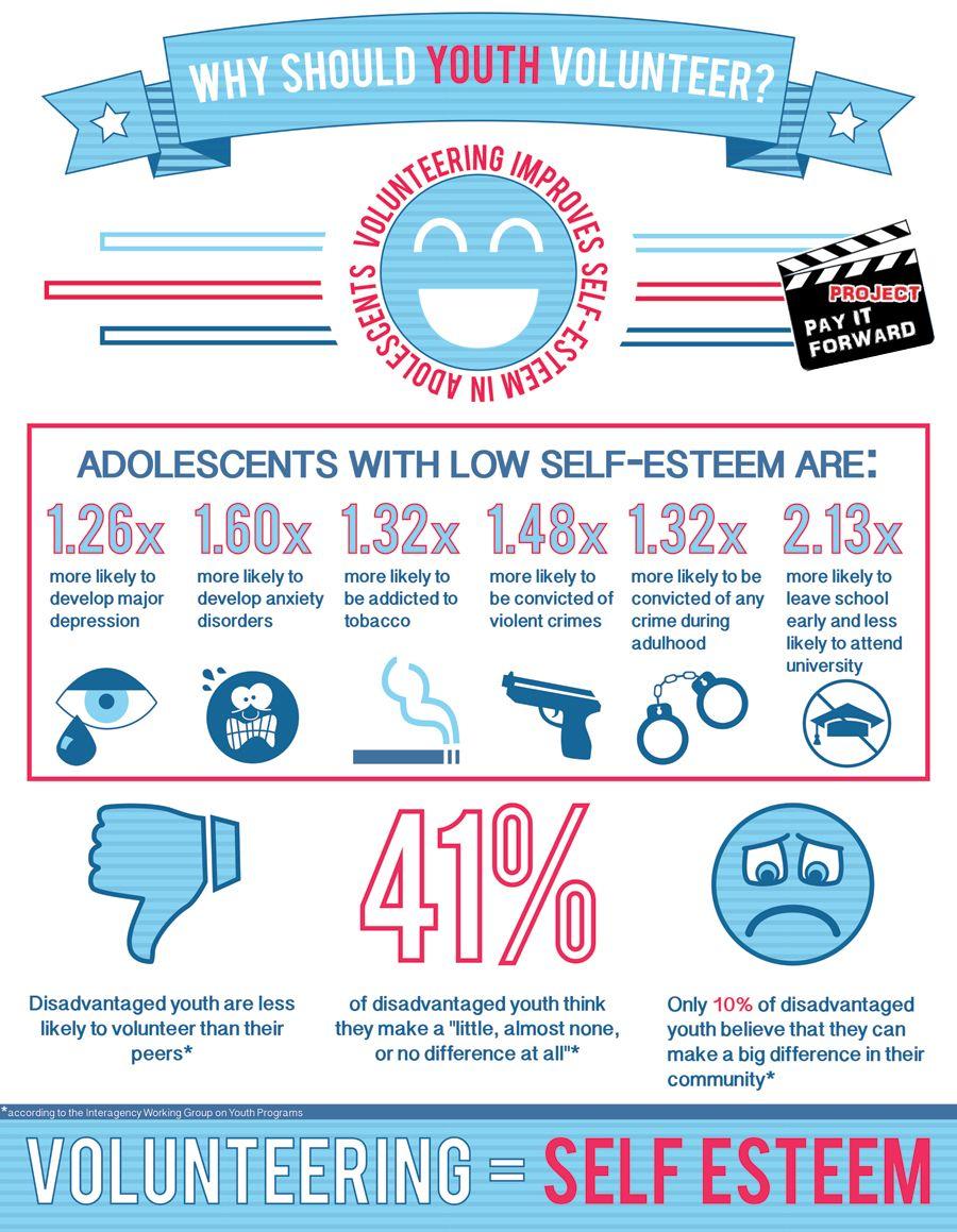 Youth Volunteerism = SelfEsteem http//www