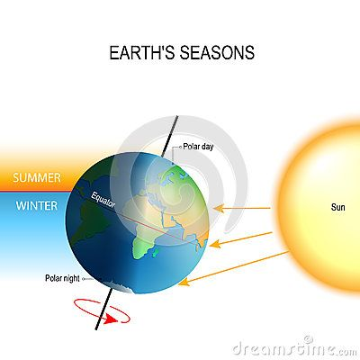 Tilt Of The Earth S Axis And Earth S Seasons Earth Earth Seasons Science