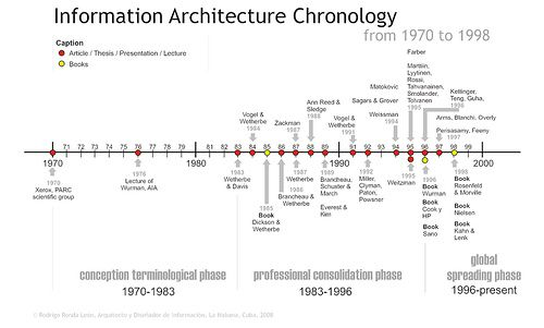 Information Architecture Chronology