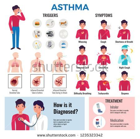 Bronchial asthma bronchitis Signs & Symptoms and also how ...