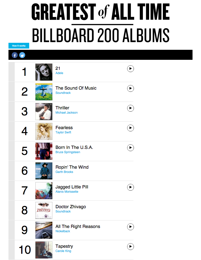 Billboard charts - Simple English Wikipedia, the free ...