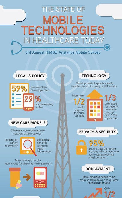 Survey 70 Percent Of Clinicians Use Mobile Devices To View