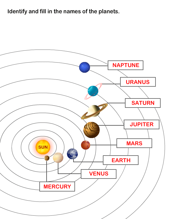 Solar System Worksheet 6 Science Worksheets Grade 1 Worksheets Solar System Worksheets Solar System Projects Science Lessons