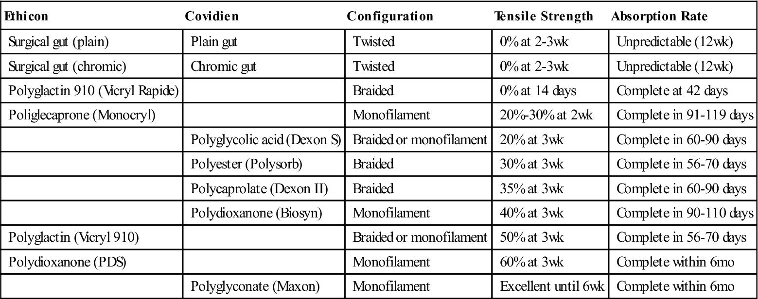 Αποτέλεσμα εικόνας για comparison of pds, vicryl and dexon