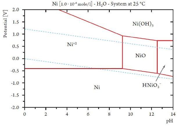 Brass pourbaix diagram diy wiring diagrams 1305 figure 3 jpg 613 438 chemistry pinterest chemistry rh pinterest co uk zinc pourbaix diagram ccuart Gallery
