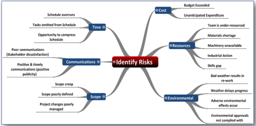 Qualitative Risk Analysis The Tools And Techniques That I Use And