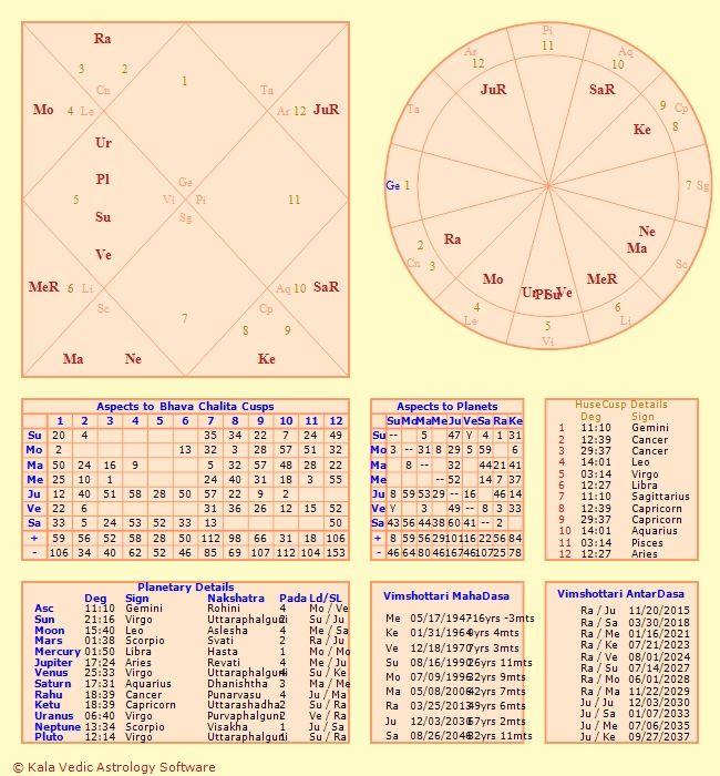 Horoscope Horoskop Pinterest Astrology Horoscope And