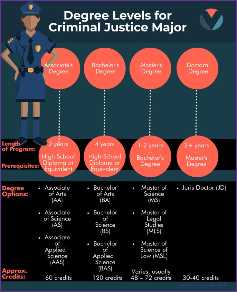 The Hidden Agenda Of Associate Degree In Criminal Justice Associate Degree In Criminal Justice Law Degree Criminal Justice Associate Degree