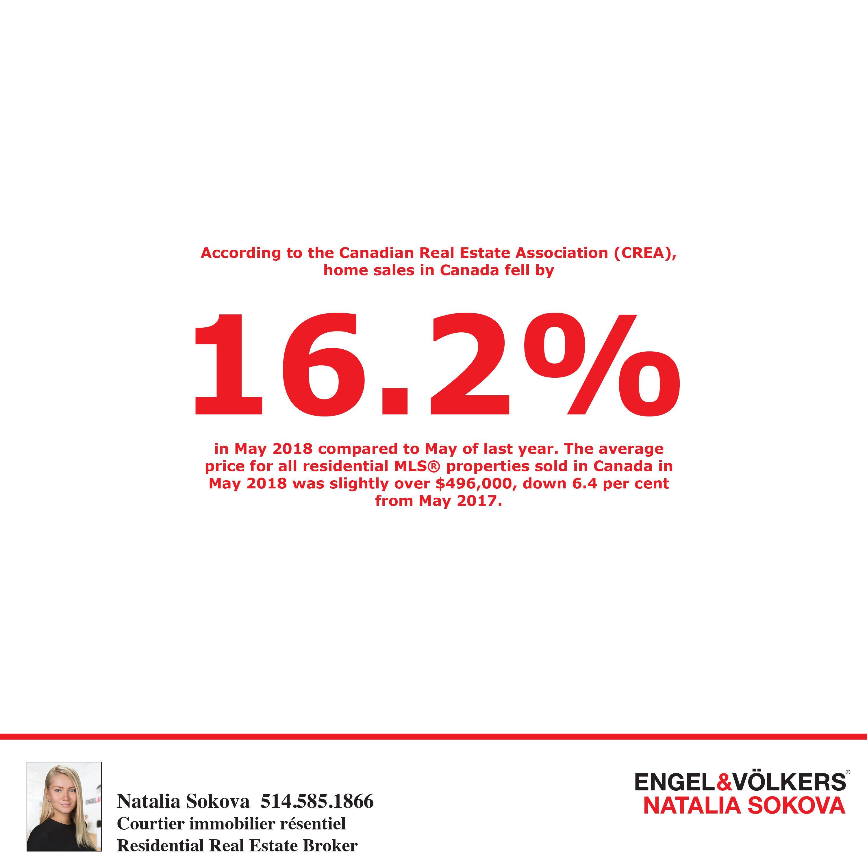 Продажа недвижимости канада снять квартиру в сша на длительный срок