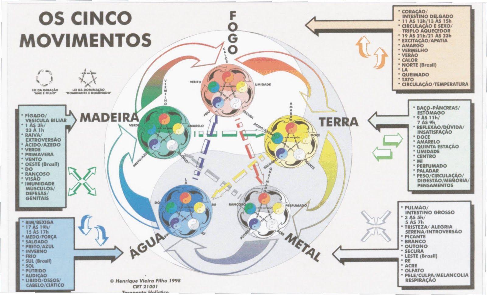 5 Elementos - Hemisf. Sul