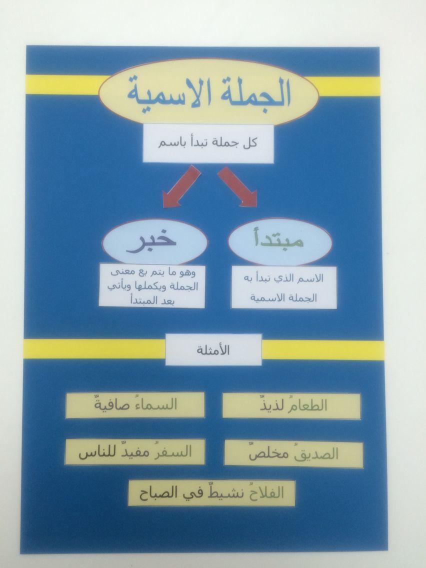 الجملة الاسمية Arabic Kids Learn Arabic Alphabet Learning Arabic