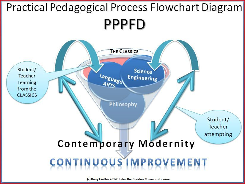 Toward an Updated Pedagogy for Classical Languages, e.g. Latin, Classical Greek/Hebrew, Cobol, Java, C, Assembly