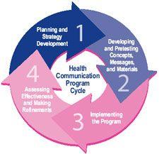 Health Communication & cancer | health communication | Pinterest ...