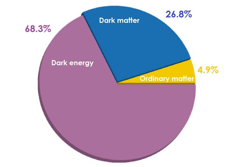 Pie Chart Showing That The Energy Density Of The Universe Is