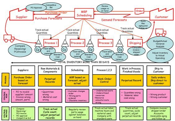 How To Map A Process Using Value Stream Mapping Work Related