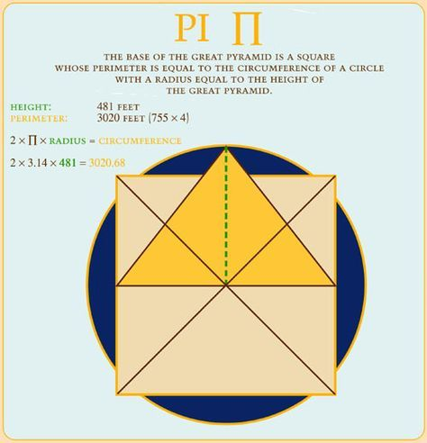 Giza Pyramid - Math Dimensions | IT'S   geeky nerdy math time
