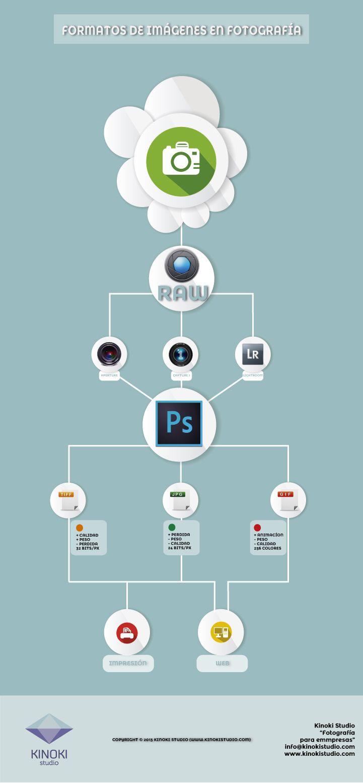 Formatos de Fotografía para web e impresión [Infografía]