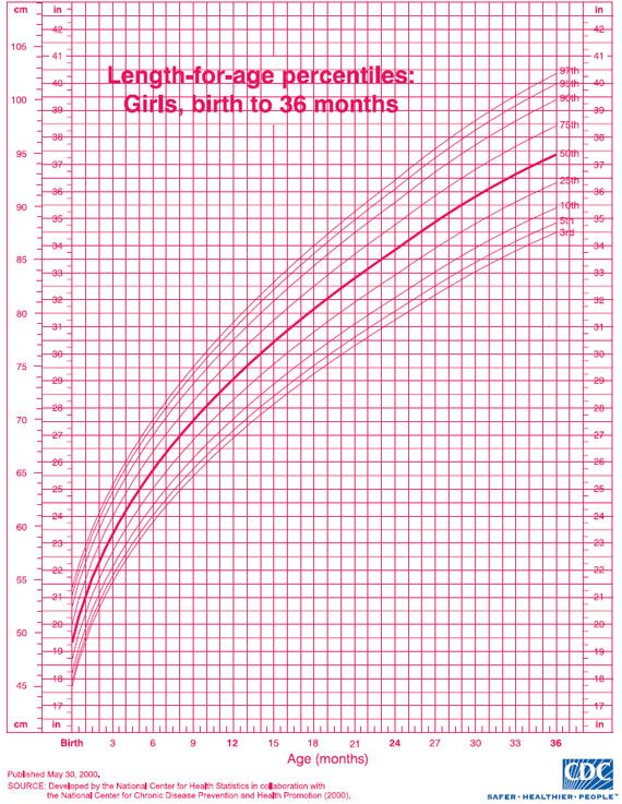 Pediatric Growth Chart Baby Stuff Growth Chart For Girls