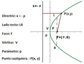 Partes De La Parabola Parabolas Matematicas Partes De La Misa Matematicas