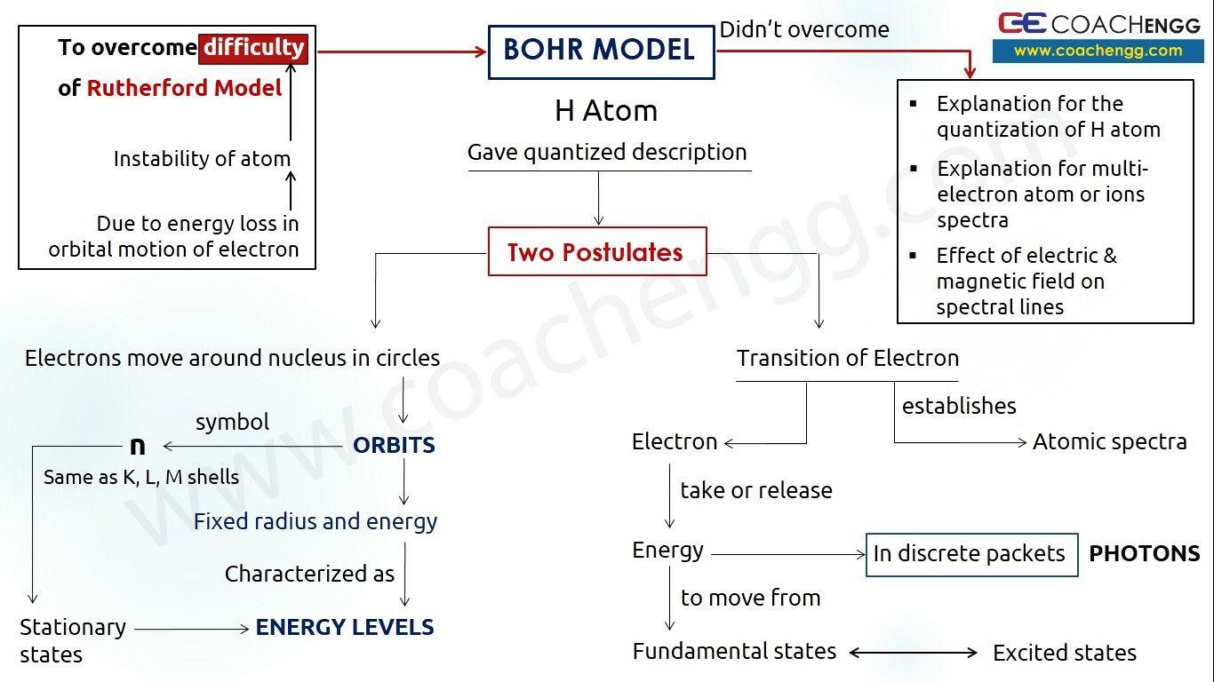Bohr model of atom how it all started bohr model