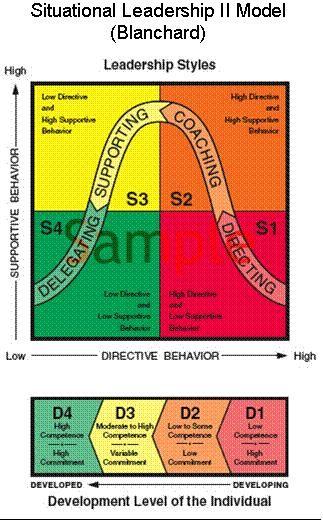 Ken Blanchard & Paul Hersey's Situational Leadership Model ...