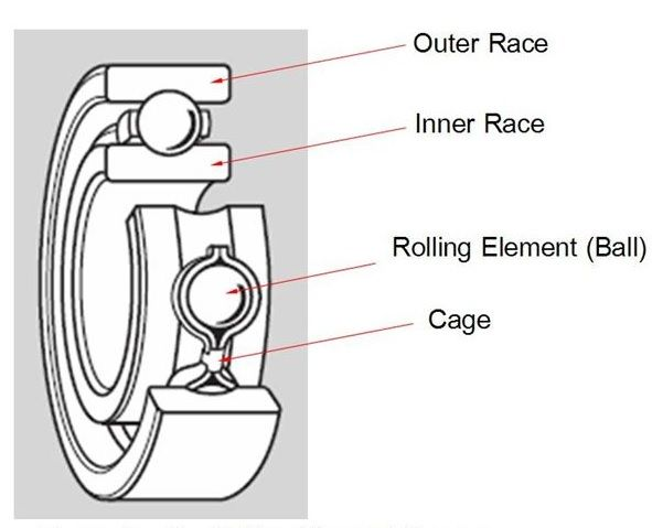 BASIC CONCEPT OF BEARING