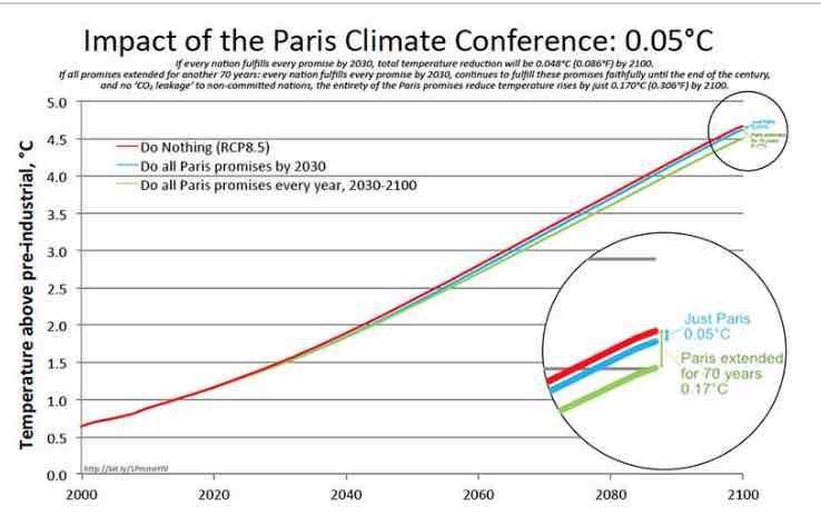 Parisagreement After 70 Yrs Useless Fboloud Tcot Maga Tpot Americafirst Ycot Https Wattsupwit Climate Change Denial Paris Climate Paris Agreement