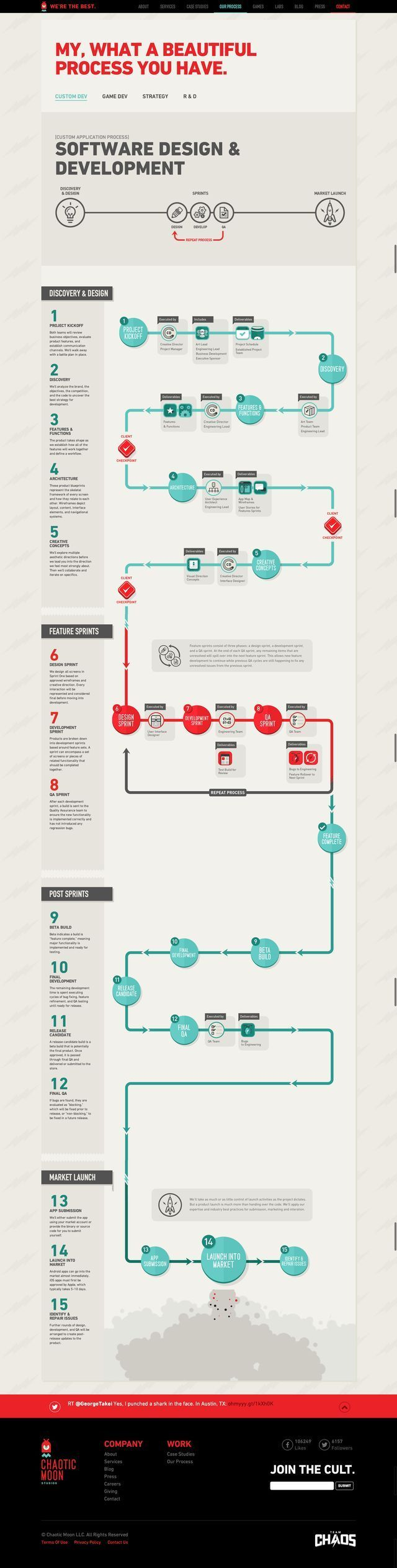 Infographics Process Timeline Development Design Flow Diagram For Images