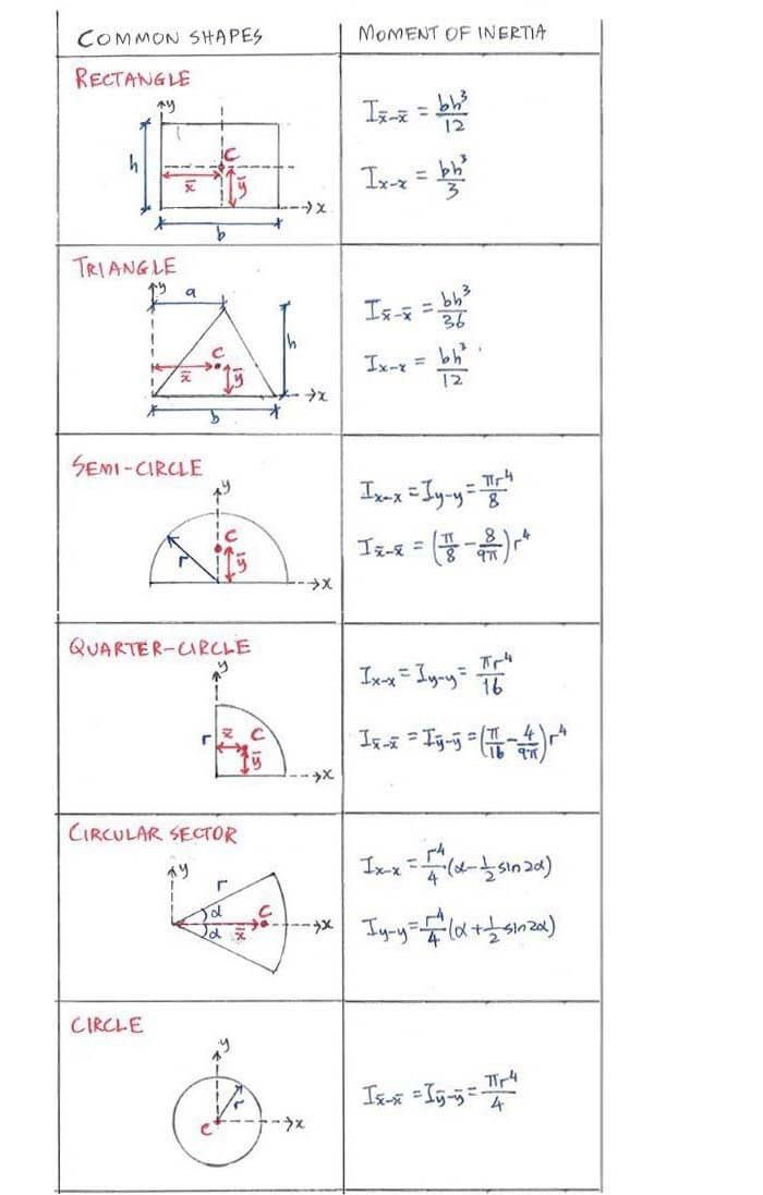 List Of Moment Of Inertia For Common Shapes Mathematics