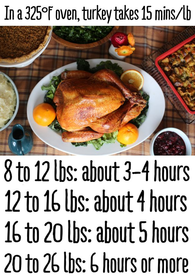 Photo of How Long It Takes To Cook A Turkey