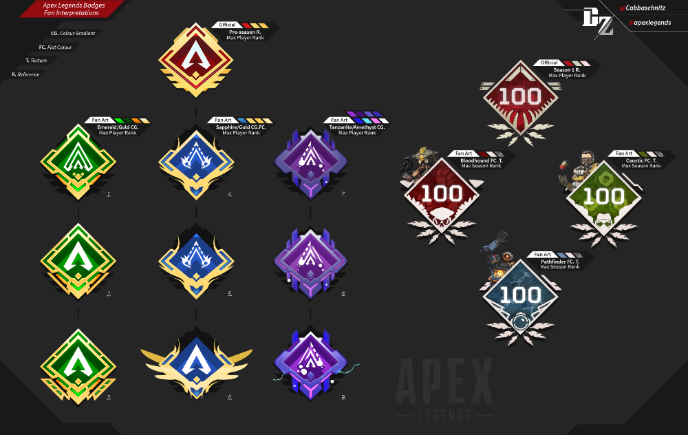 Fanart Had Another Go At Exploring Some Ideas For Profile Badges In Apex Legends Apexlegends Corporate Event Design Fan Art Apex