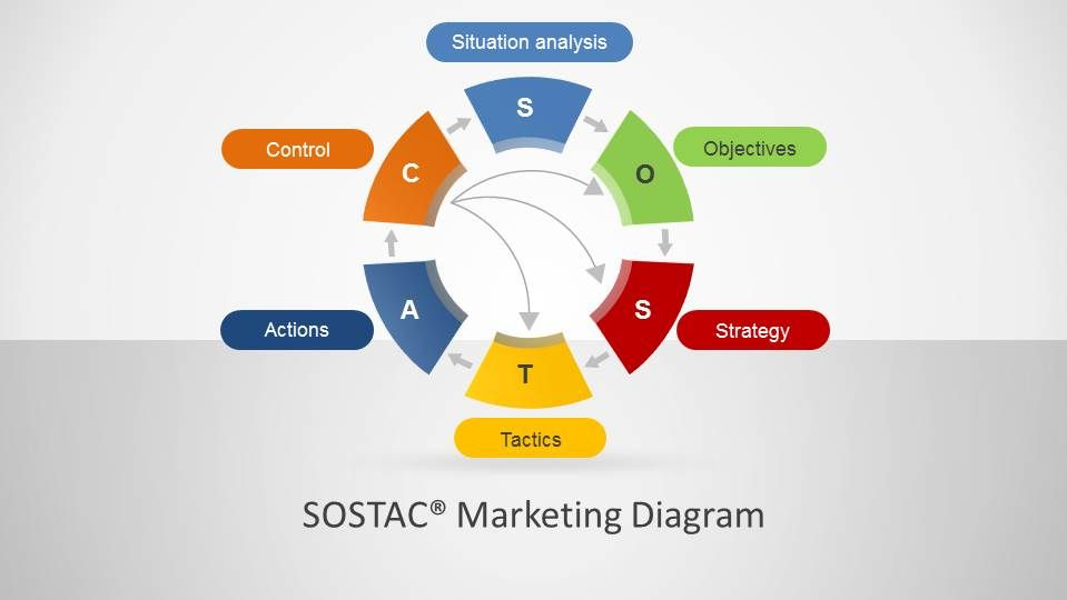 Sostac  Marketing Diagram For Powerpoint  Template Creative And