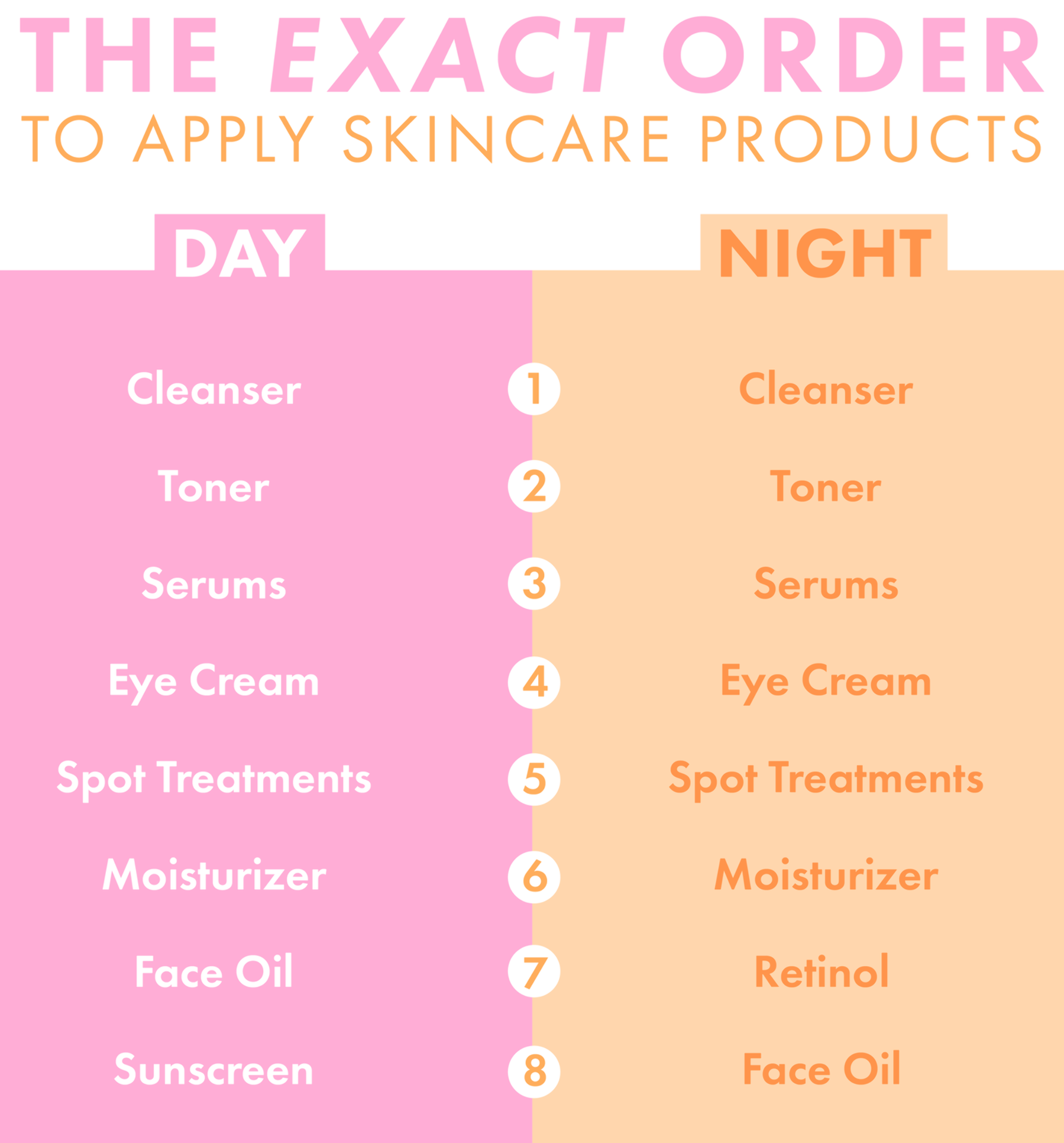 The Correct Order To Apply Your Skincare Products How To Apply Skincare Products At Night And Morning Skin Care Cleanser And Toner Natural Skin Care Routine