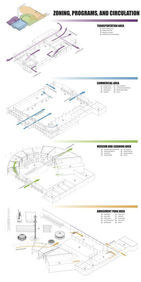 ec3e88e4c1fe63d942ea83f298fc82b2 ally, alliya suthikorncompee museum park diagram a zoning