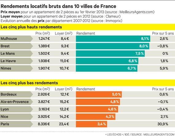 Réguler les loyers à Paris, refuser le réel | Contrepoints
