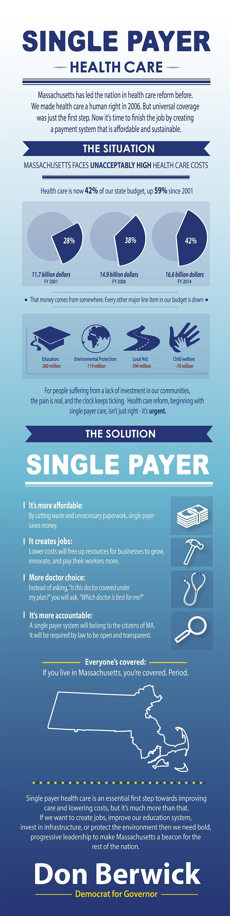 Great infographic about universal health care: Single Payer Infographic |  Berwick for Governor