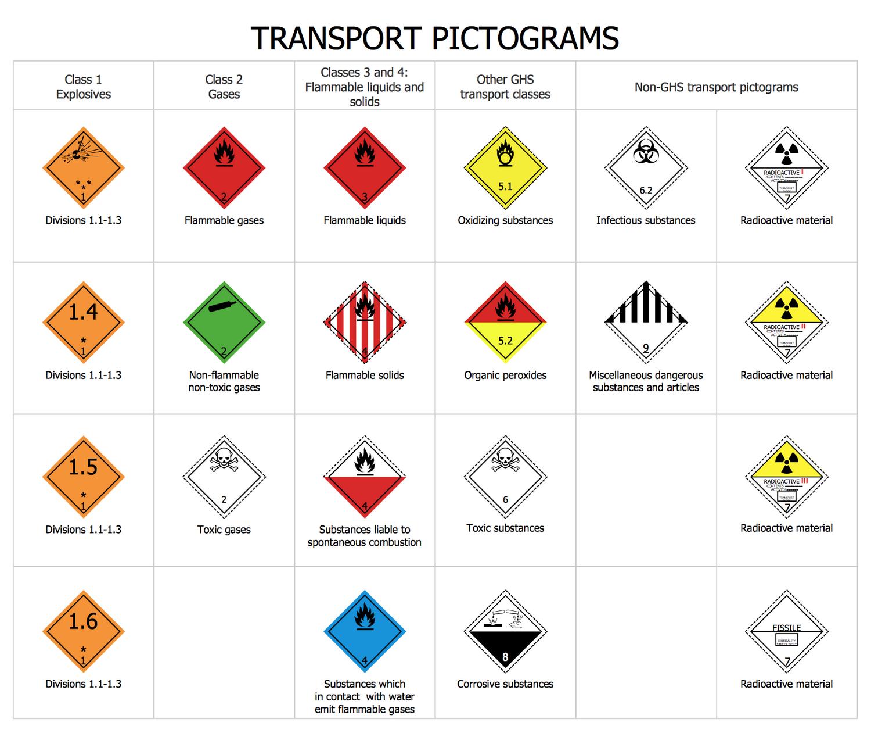 Transport pictograms diagram illustrates the table of all transport pictograms diagram illustrates the table of all transport hazard symbols and splits buycottarizona Gallery