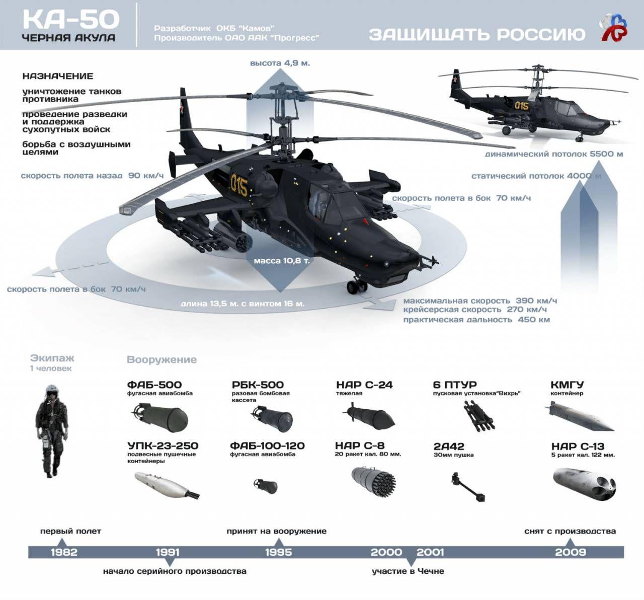 Ударный вертолет Ка-50 «Чёрная акула». Инфографика ...