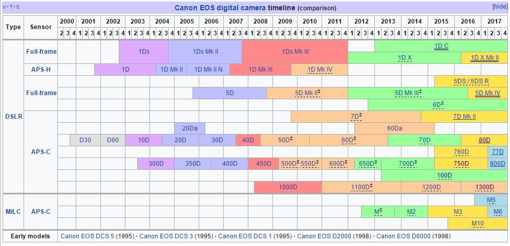 Canon Digital Camera Timeline 2017 Wikipedia Table