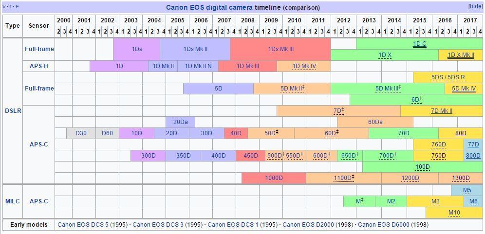 Comparison Slr Lens Chart Canon
