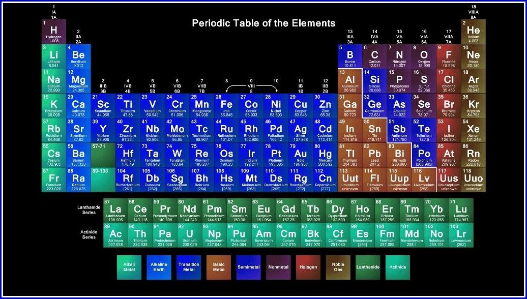 simple periodic table Periodic Table Wallpaper Pinterest - new periodic table atomic number and names