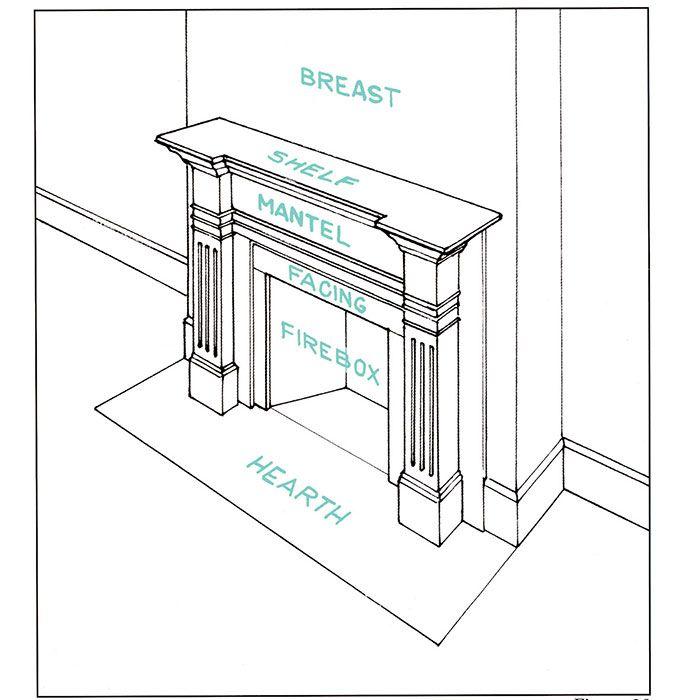 Fireplace terms | Interior Design 101 | Pinterest | Interiors