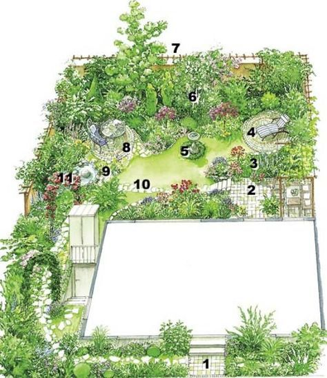 Profi-Tipps für die Gartenplanung Pinterest Gardens, Garten and