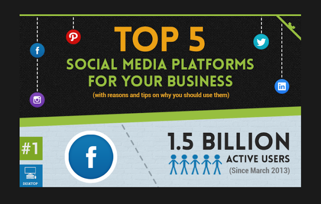 Image: Top 5 Social Media Platforms Your Business Should Use