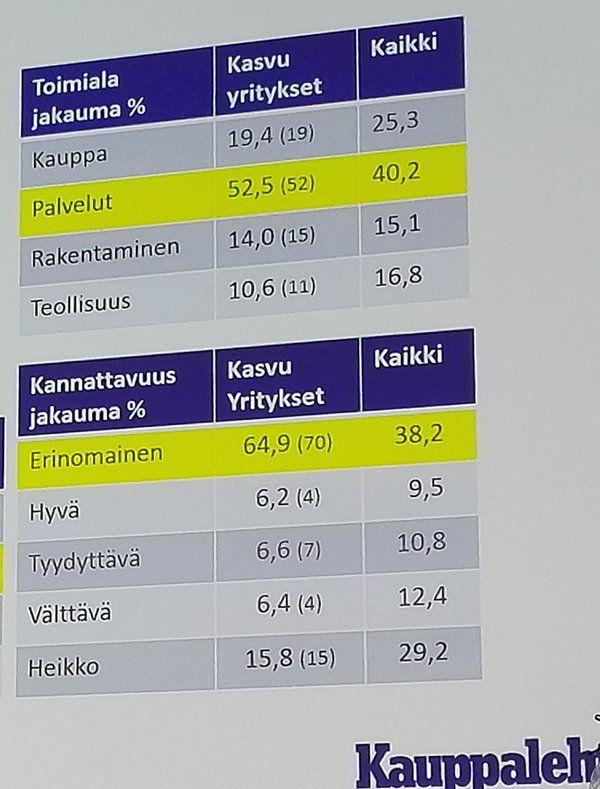 """Jari Moisio on Twitter: """"Palvelualalle syntyy kasvuyritykset @KauppalehtiFi #Kasvajat https://t.co/tU1CAI9r1L"""""""